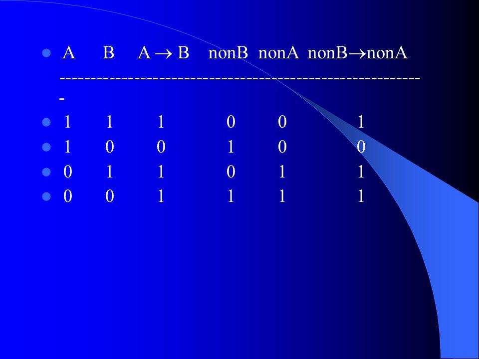 A B A B nonB nonA nonB nonA ---------------------------------------------------------- - 1 1 1 0 0 1 1 0 0 1 0 0 0 1 1 0 1 1 0 0 1 1 1 1