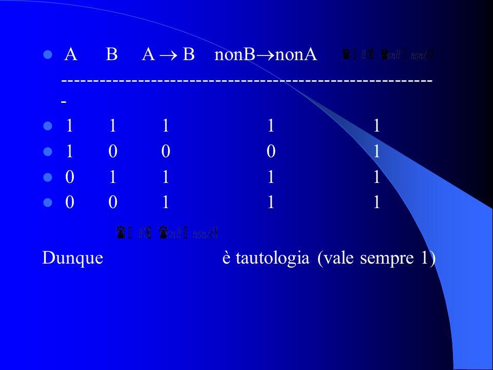 A B A B nonB nonA ---------------------------------------------------------- - 1 1 1 1 1 1 0 0 0 1 0 1 1 1 1 0 0 1 1 1 Dunque è tautologia (vale sempre 1)