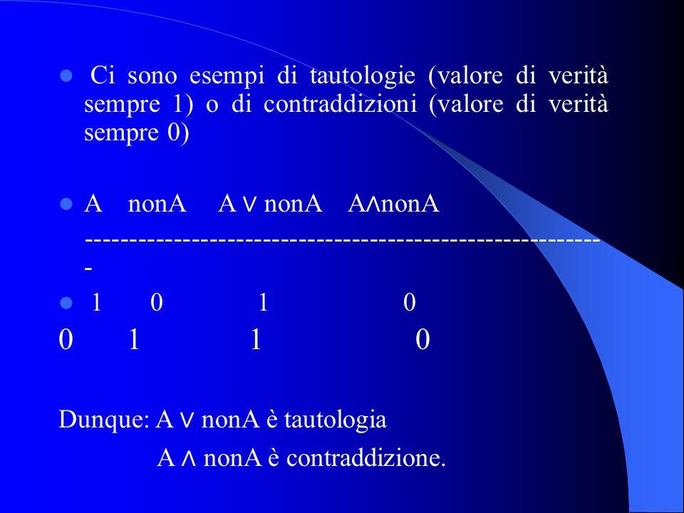 Ci sono esempi di tautologie (valore di verità sempre 1) o di contraddizioni (valore di verità sempre 0) A nonA A nonA A nonA ---------------------------------------------------------- - 1 0 1 0 0 1 1 0 Dunque: A nonA è tautologia A nonA è contraddizione.