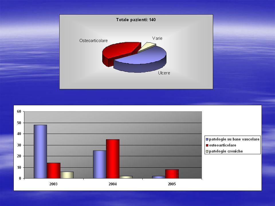 Trend 2003-2005