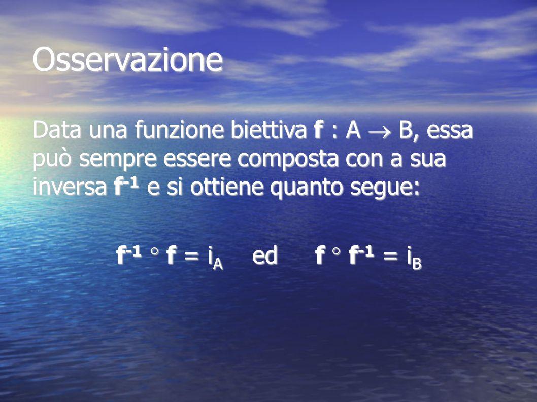 Osservazione Data una funzione biettiva f : A B, essa può sempre essere composta con a sua inversa f -1 e si ottiene quanto segue: f -1 f = i A ed f f