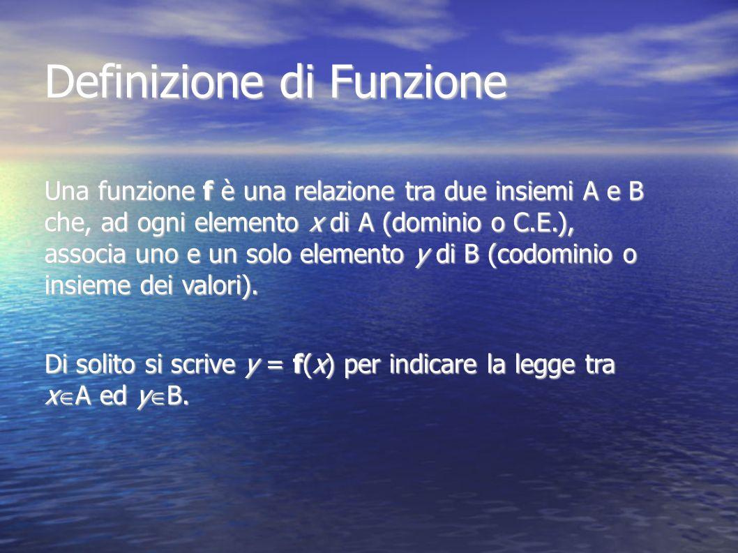 Definizione di Funzione Una funzione f è una relazione tra due insiemi A e B che, ad ogni elemento x di A (dominio o C.E.), associa uno e un solo elem