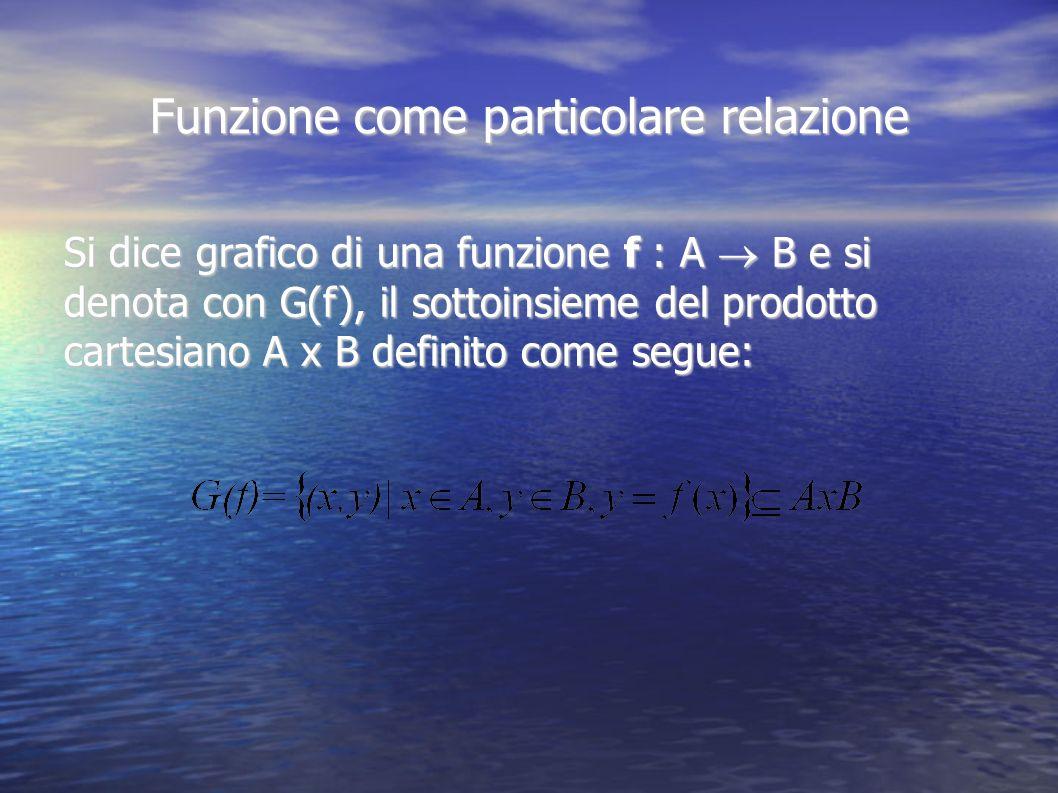 Funzione come particolare relazione Si dice grafico di una funzione f : A B e si denota con G(f), il sottoinsieme del prodotto cartesiano A x B defini