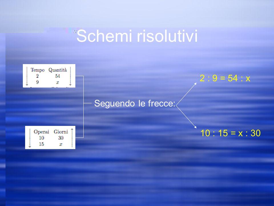 Schemi risolutivi Seguendo le frecce: 2 : 9 = 54 : x 10 : 15 = x : 30