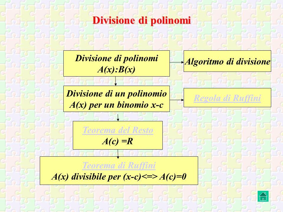 Divisione di polinomi A(x):B(x) Divisione di un polinomio A(x) per un binomio x-c Teorema del Resto A(c) =R Teorema di Ruffini A(x) divisibile per (x-c) A(c)=0 Algoritmo di divisione Regola di Ruffini Divisione di polinomi