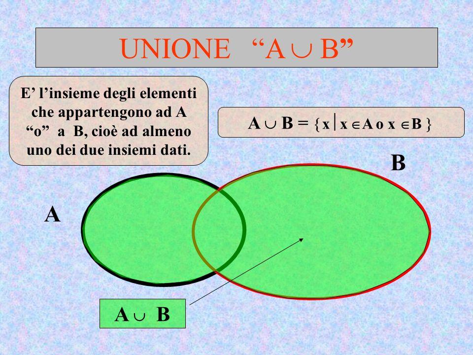 UNIONE A B A B A B E linsieme degli elementi che appartengono ad A o a B, cioè ad almeno uno dei due insiemi dati. A B = x x A o x B