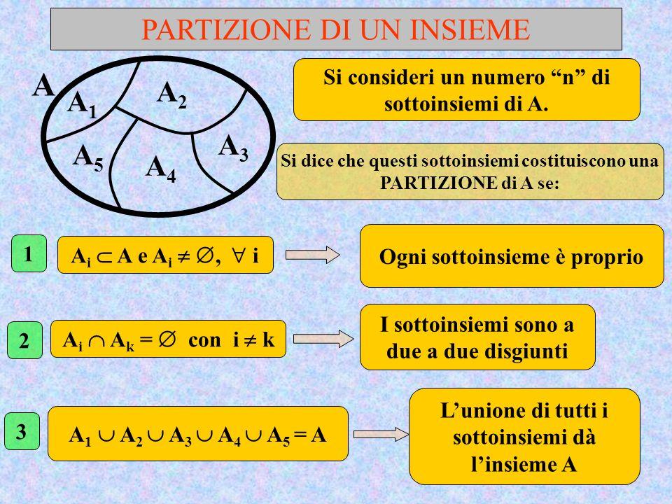 PARTIZIONE DI UN INSIEME A Si consideri un numero n di sottoinsiemi di A. Si dice che questi sottoinsiemi costituiscono una PARTIZIONE di A se: A i A