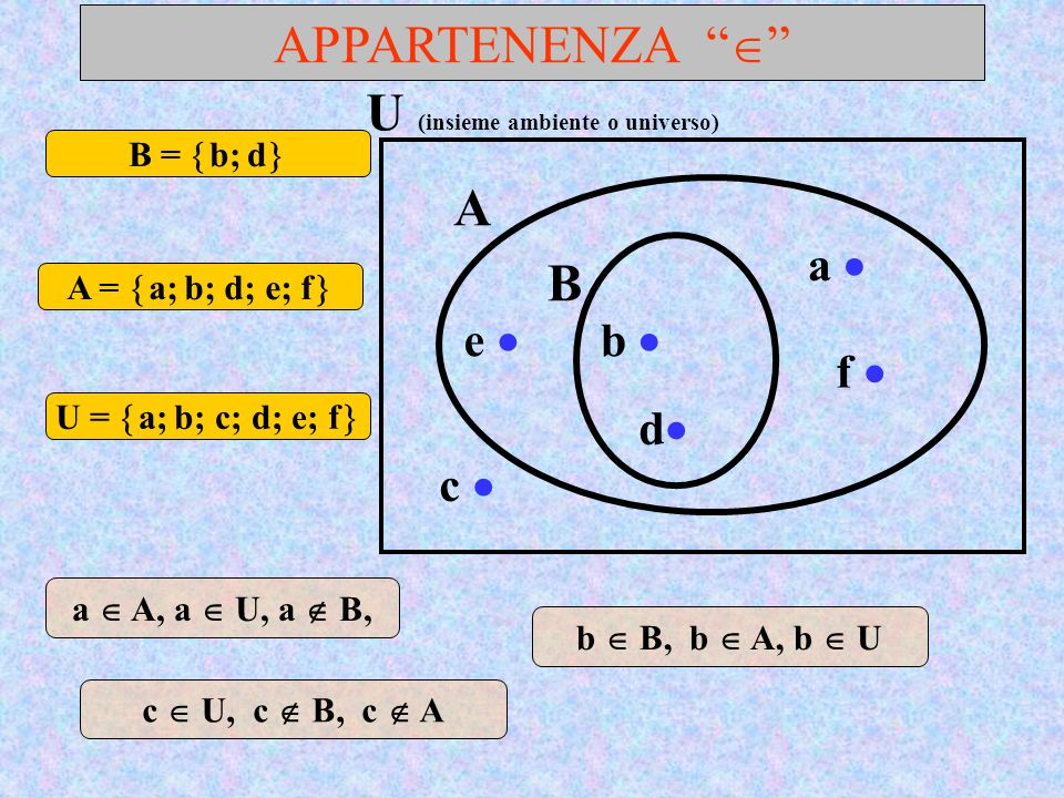 SOTTOINSIEMI, INCLUSIONE, B è un SOTTOINSIEME IMPROPRIO di A A è un SOTTOINSIEME DI U Ogni insieme è un SOTTOINSIEME (IMPROPRIO) di sé stesso A U a b B c d B A A U A A, B B,…..