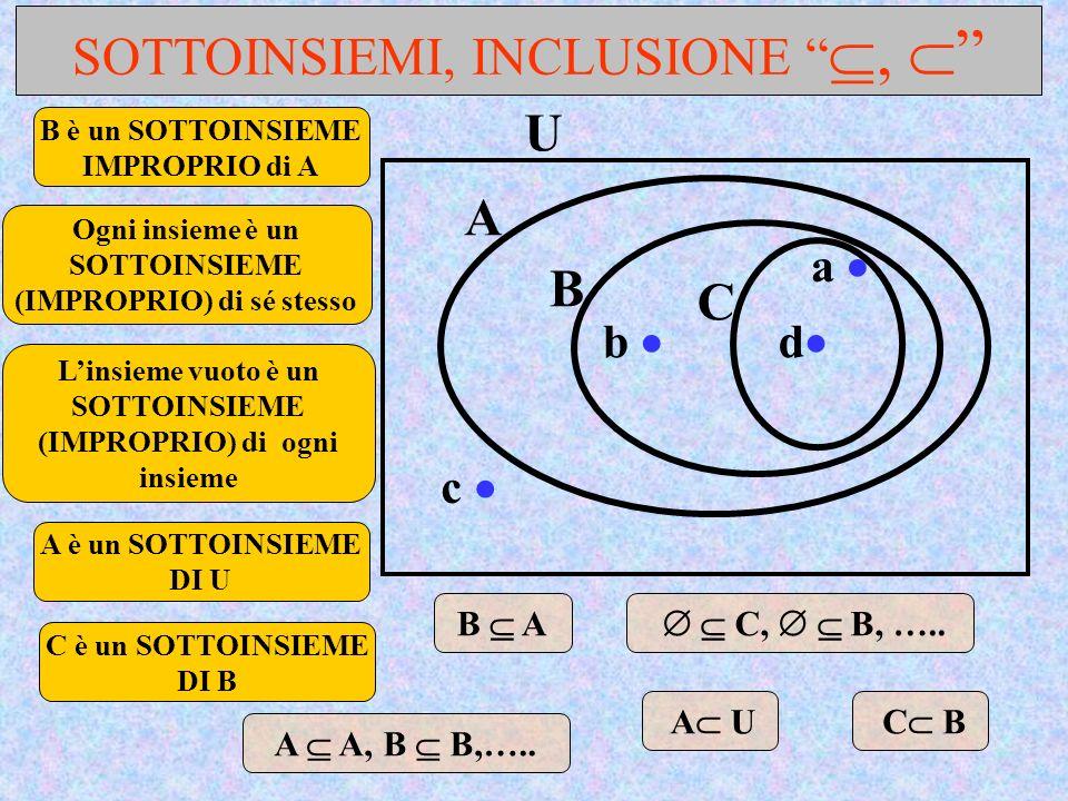 SOTTOINSIEMI, INCLUSIONE, B è un SOTTOINSIEME IMPROPRIO di A A è un SOTTOINSIEME DI U Ogni insieme è un SOTTOINSIEME (IMPROPRIO) di sé stesso A U a b
