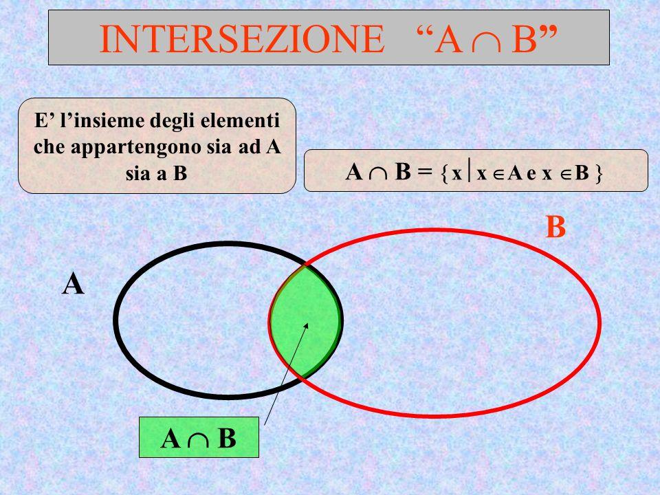 ESERCIZIO N.4….. A B Quale espressione rappresenta larea evidenziata.