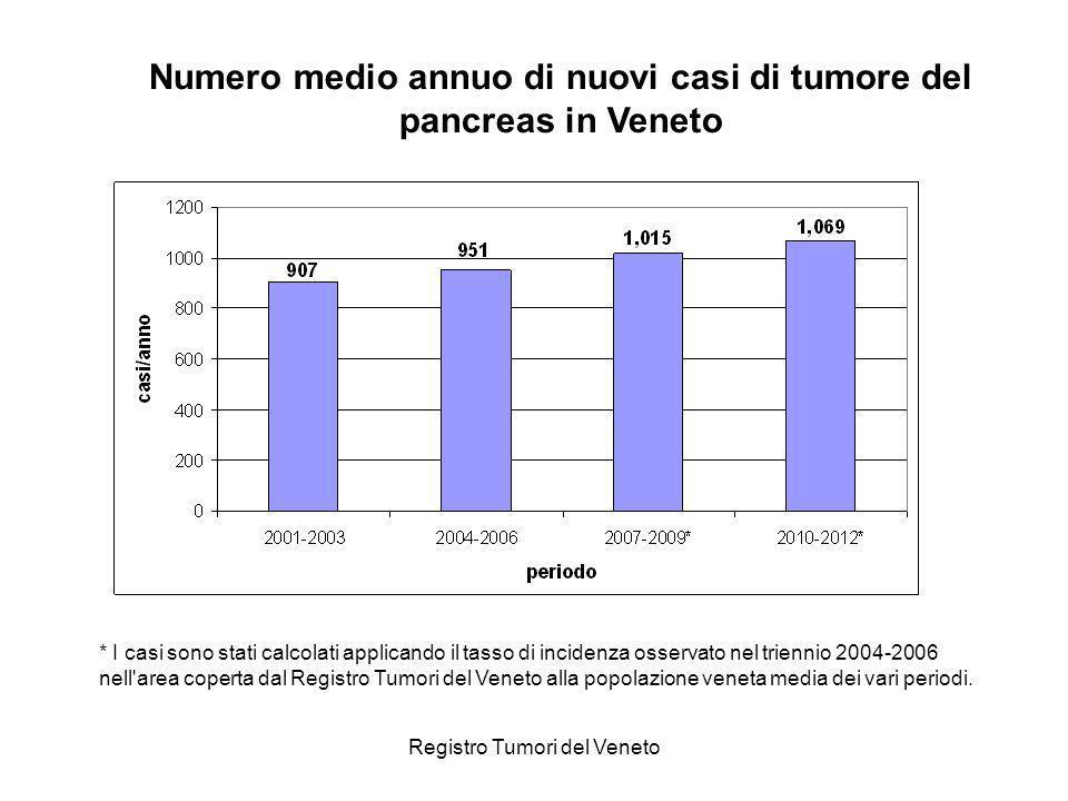 Registro Tumori del Veneto * I casi sono stati calcolati applicando il tasso di incidenza osservato nel triennio 2004-2006 nell'area coperta dal Regis