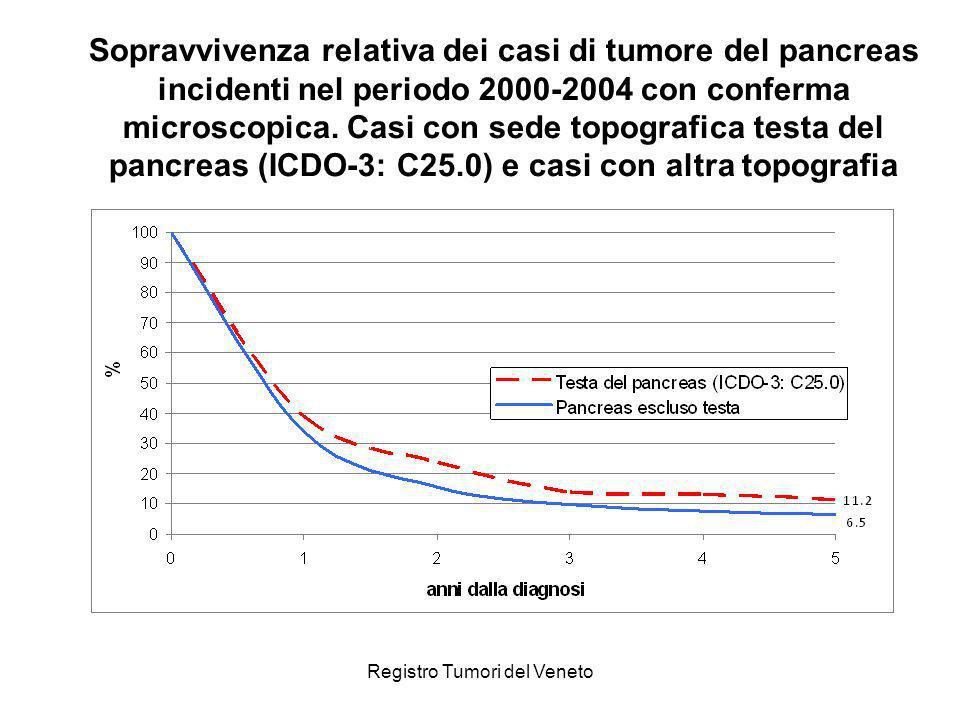 Registro Tumori del Veneto Sopravvivenza relativa dei casi di tumore del pancreas incidenti nel periodo 2000-2004 con conferma microscopica. Casi con