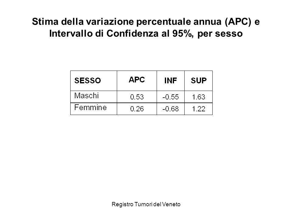 Registro Tumori del Veneto Stima della variazione percentuale annua (APC) e Intervallo di Confidenza al 95%, per sesso