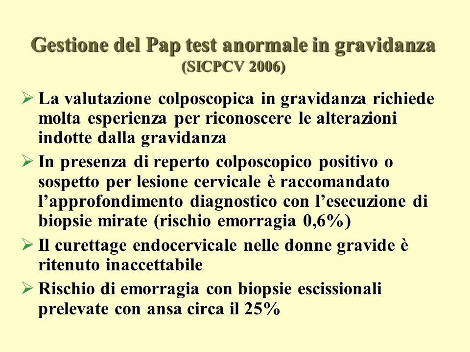 Gestione delle lesioni cervicaliin gravidanza (SICPCV 2006) Gestione delle lesioni cervicali in gravidanza (SICPCV 2006) Pap test BIOPSIA Dopo 3 mesi 6-8 sett.