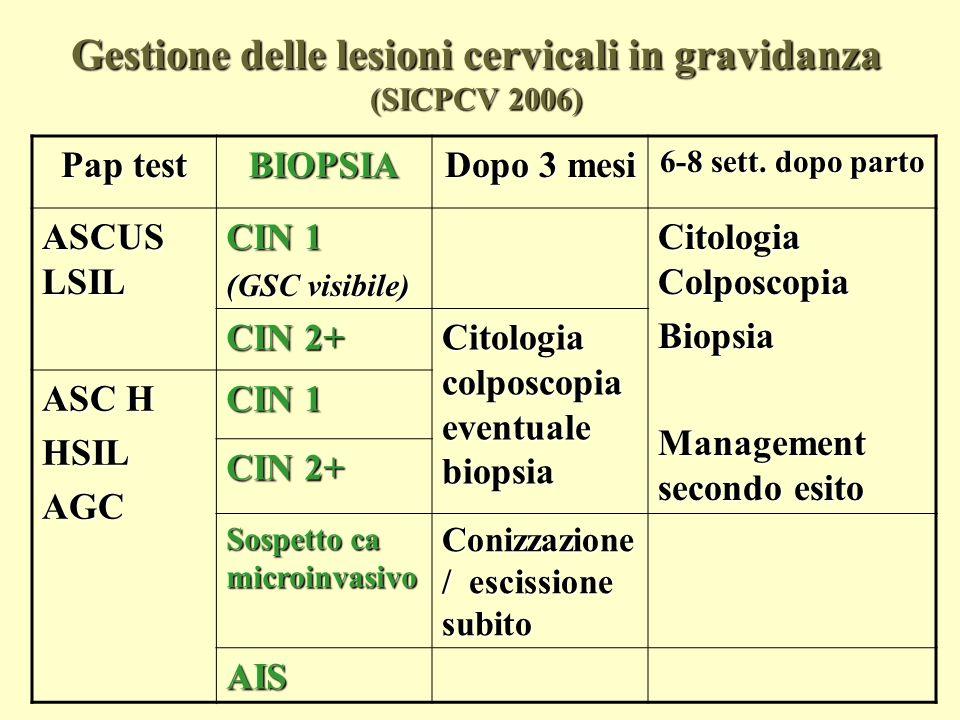 CIN 2 e 3 in gravidanza: regressione postpartum (Yost NP, 1999) CIN 2 (82) CIN 3 (71) Regressione68%70% Persistenza25%30% Progressione7% (a CIN 3) 0 Nessuna differenza in relazione al tipo di parto: vaginale (130), taglio cesareo elettivo (6) o di emergenza (17)