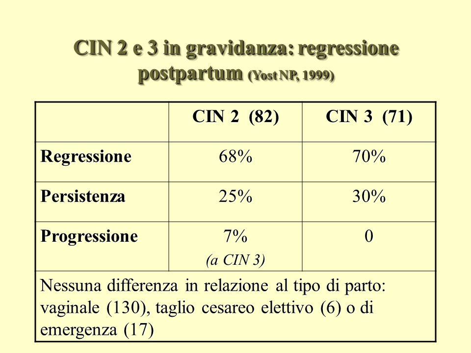 Correlazioni tra istologia antepartum e post partum (Review Hunter AJOG 2008) Istologia postpartum Istologia antepartum