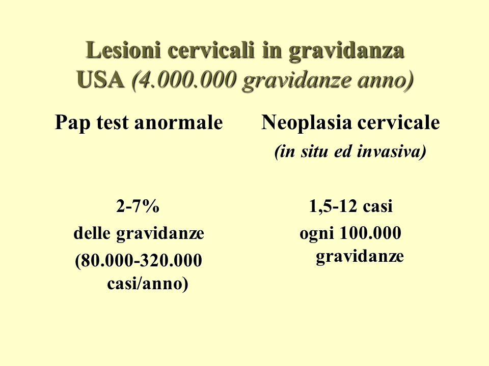 Screening cervicale in gravidanza Lincidenza delle lesioni cervicali in gravidanza è come nelle donne non gravide della stessa etàLincidenza delle lesioni cervicali in gravidanza è come nelle donne non gravide della stessa età Aumento delletà media della prima gravidanza ( + 32 anni )= aumento incidenza lesioni cervicaliAumento delletà media della prima gravidanza ( + 32 anni )= aumento incidenza lesioni cervicali Il Pap test è previsto tra gli esami preconcezionali o alla prima visita in gravidanza, se non eseguito nei due anni precedenti (D.M.10 settembre 1998)Il Pap test è previsto tra gli esami preconcezionali o alla prima visita in gravidanza, se non eseguito nei due anni precedenti (D.M.10 settembre 1998) Indicazioni simili da Haute Autoritè de Santè(HAS) francese e da National Health Service Cervical Screening Programme (NHSCSP) inglese e da WHOIndicazioni simili da Haute Autoritè de Santè(HAS) francese e da National Health Service Cervical Screening Programme (NHSCSP) inglese e da WHO