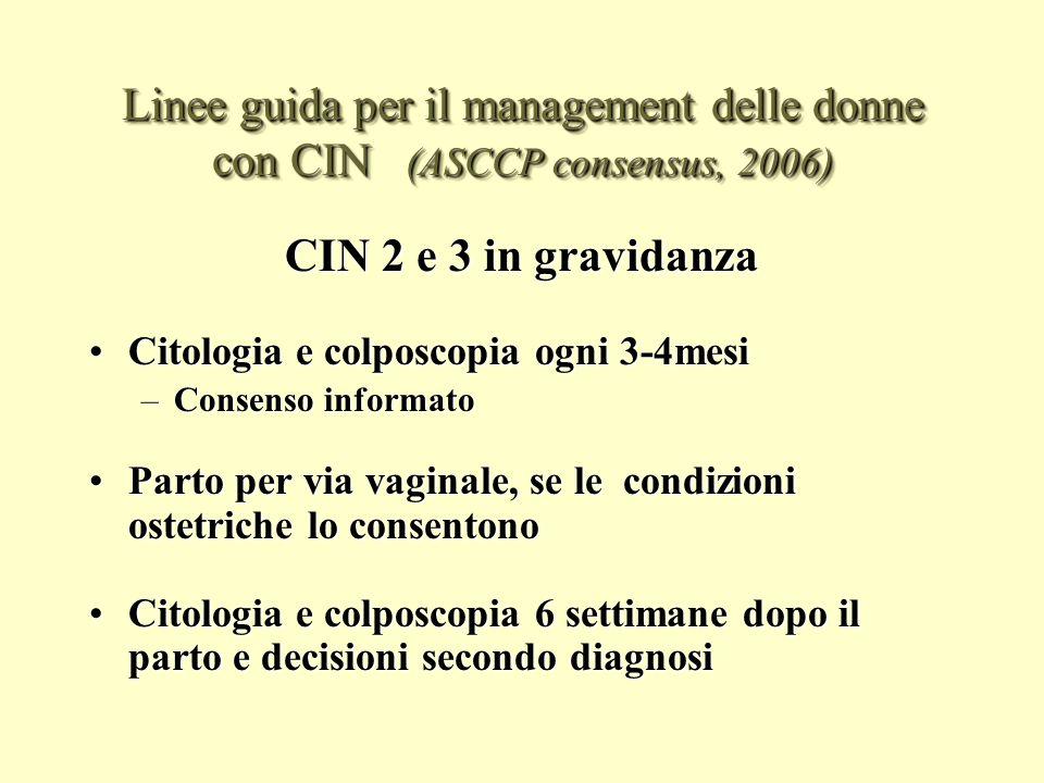 Linee guida per il management delle donne con CIN 2,3 in gravidanza (ASCCP consensus, 2006) In assenza di ca invasivo o di gravidanza avanzata un ulteriore citologia e colposcopia nelle donne con CIN 2,3 è accettabile non più spesso di 12 settimane (BII)In assenza di ca invasivo o di gravidanza avanzata un ulteriore citologia e colposcopia nelle donne con CIN 2,3 è accettabile non più spesso di 12 settimane (BII) La ripetizione della biopsia è accettabile solo se la colposcopia è peggiorata o la citologia suggerisce cancro invasivo (BII)La ripetizione della biopsia è accettabile solo se la colposcopia è peggiorata o la citologia suggerisce cancro invasivo (BII) Rinviare la rivalutazione a 6 settimane dopo il parto è accettabile (BII)Rinviare la rivalutazione a 6 settimane dopo il parto è accettabile (BII) Unescissione diagnostica è raccomandata solo se cè un sospetto di invasione (BII)Unescissione diagnostica è raccomandata solo se cè un sospetto di invasione (BII) A meno che non sia diagnosticato un carcinoma invasivo il trattamento è inaccettabile (EII)A meno che non sia diagnosticato un carcinoma invasivo il trattamento è inaccettabile (EII) Una rivalutazione con citologia e colposcopia è raccomandata non prima di 6 settimane dopo il parto(CIII)Una rivalutazione con citologia e colposcopia è raccomandata non prima di 6 settimane dopo il parto(CIII)