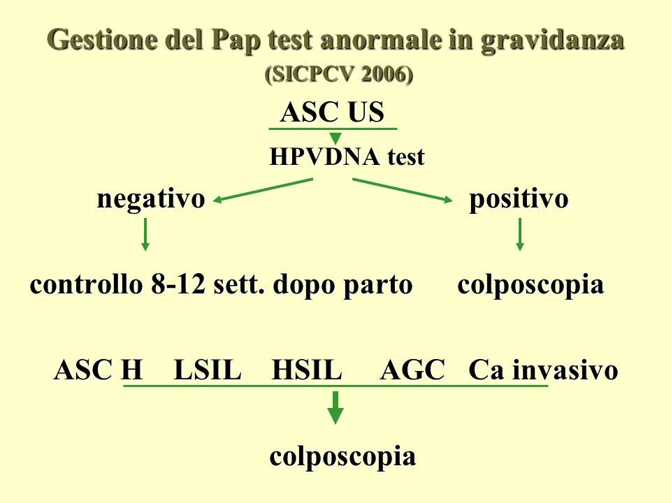 Gestione delPap test anormale in gravidanza (ASCCP 2006) Gestione del Pap test anormale in gravidanza (ASCCP 2006) Il management è identico a quello fuori gravidanza con alcune eccezioni: ASCUS: è accettabile rinviare la colposcopia fino a 6 settimane dopo il parto (CIII) Il curettage endocervicale è inaccettabile (EIII) LSIL:la colposcopia è preferibile (BII).