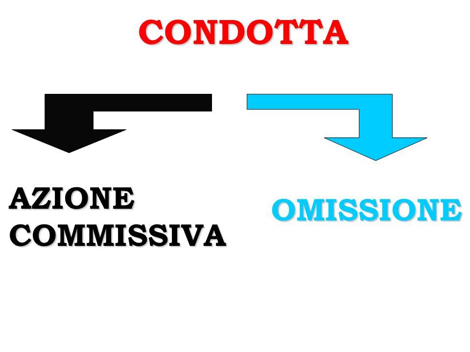 CONDOTTA AZIONECOMMISSIVA OMISSIONE