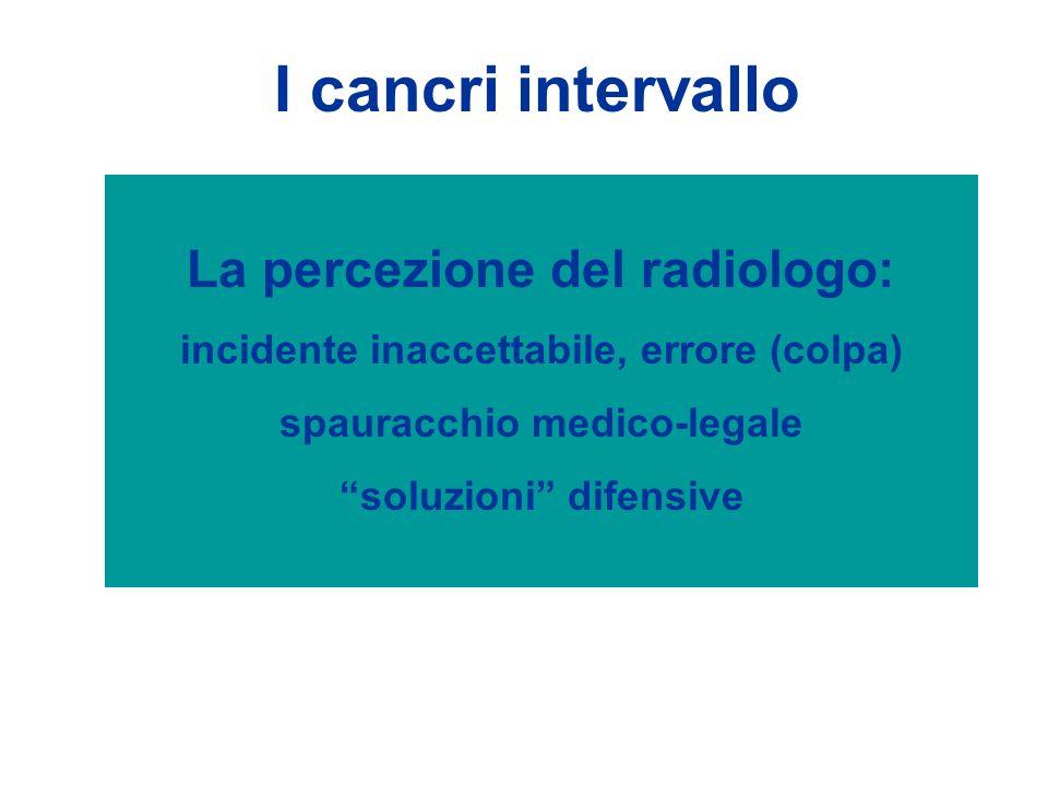 La percezione delle pazienti: una catastrofe (nulla di paragonabile a ciò che pensano dei falsi positivi) I cancri intervallo Domande: la donna è stata informata dei limiti della mammografia.