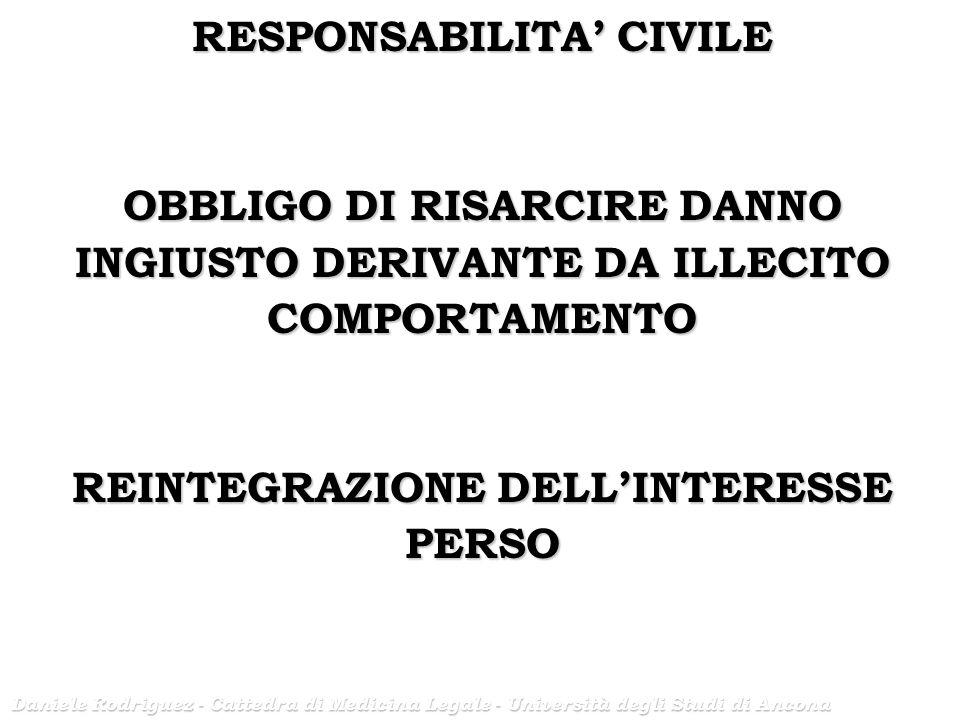 Daniele Rodriguez - Cattedra di Medicina Legale - Università degli Studi di Ancona RESPONSABILITA CIVILE OBBLIGO DI RISARCIRE DANNO INGIUSTO DERIVANTE DA ILLECITO COMPORTAMENTO REINTEGRAZIONE DELLINTERESSE PERSO