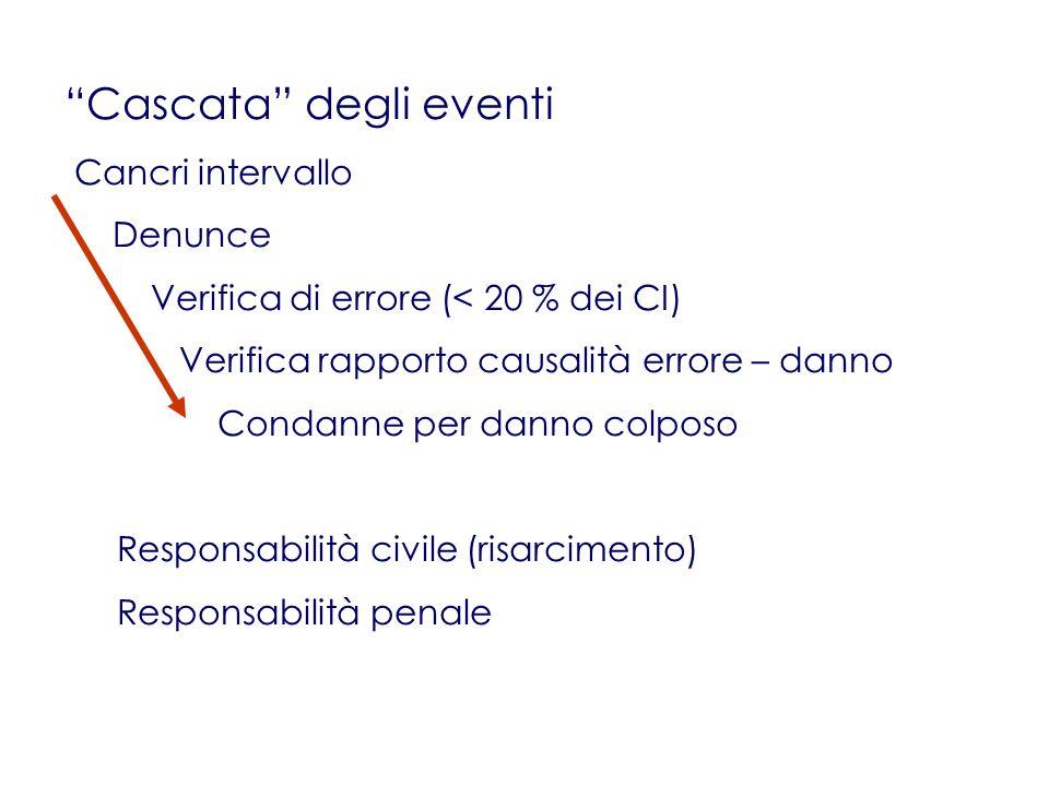 Cascata degli eventi Cancri intervallo Denunce Verifica di errore (< 20 % dei CI) Verifica rapporto causalità errore – danno Condanne per danno colposo Responsabilità civile (risarcimento) Responsabilità penale