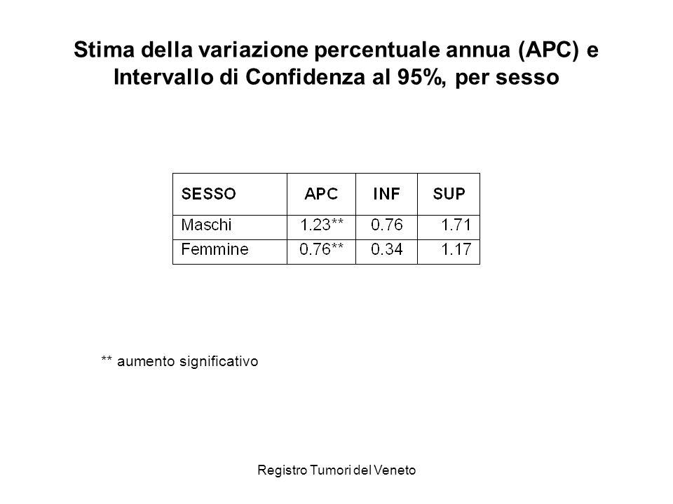 Registro Tumori del Veneto Stima della variazione percentuale annua (APC) e Intervallo di Confidenza al 95%, per sesso ** aumento significativo
