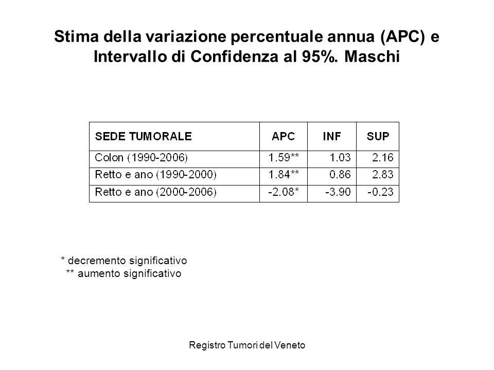 Registro Tumori del Veneto Stima della variazione percentuale annua (APC) e Intervallo di Confidenza al 95%. Maschi * decremento significativo ** aume