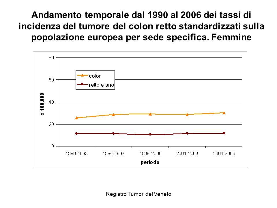 Registro Tumori del Veneto Andamento temporale dal 1990 al 2006 dei tassi di incidenza del tumore del colon retto standardizzati sulla popolazione eur