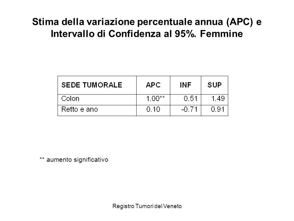 Registro Tumori del Veneto Stima della variazione percentuale annua (APC) e Intervallo di Confidenza al 95%. Femmine ** aumento significativo