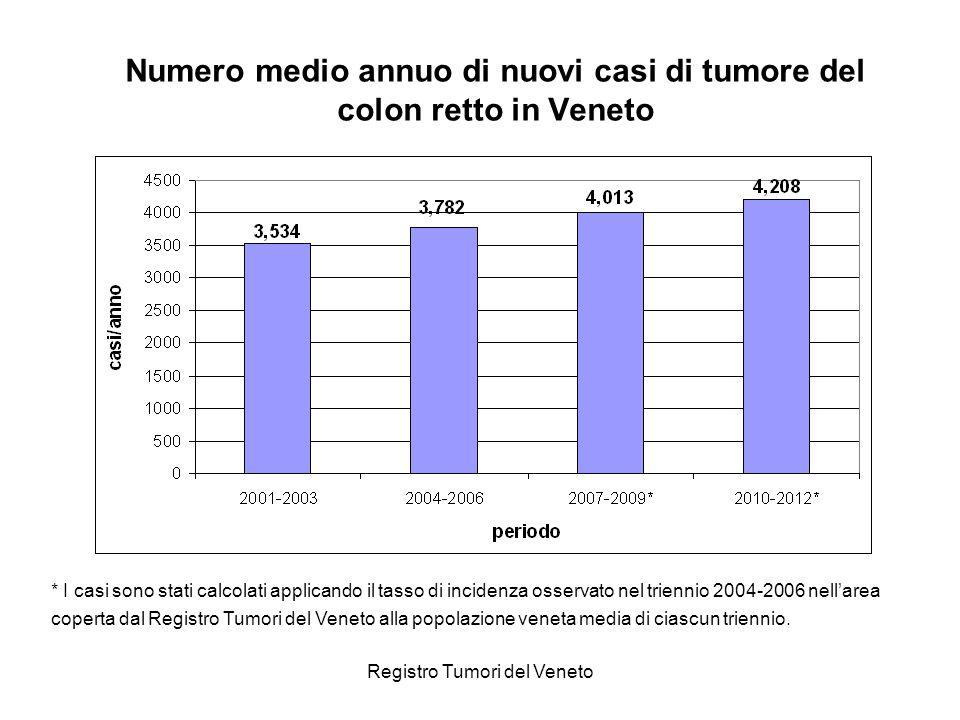 Registro Tumori del Veneto Numero medio annuo di nuovi casi di tumore del colon retto in Veneto * I casi sono stati calcolati applicando il tasso di i