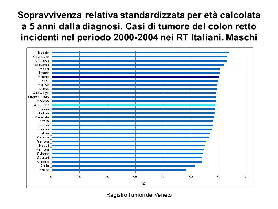 Registro Tumori del Veneto Sopravvivenza relativa standardizzata per età calcolata a 5 anni dalla diagnosi. Casi di tumore del colon retto incidenti n