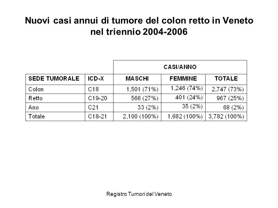 Registro Tumori del Veneto Sopravvivenza relativa dei casi di tumore del colon retto incidenti nel periodo 2000-2004 suddivisi per sede tumorale.