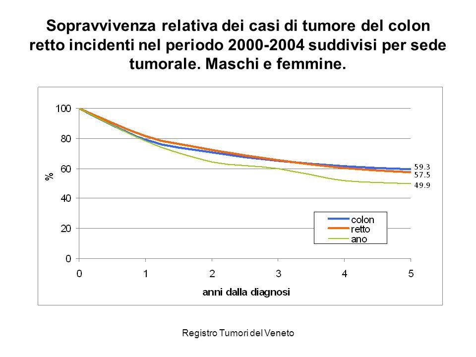 Registro Tumori del Veneto Sopravvivenza relativa dei casi di tumore del colon retto incidenti nel periodo 2000-2004 suddivisi per sede tumorale. Masc