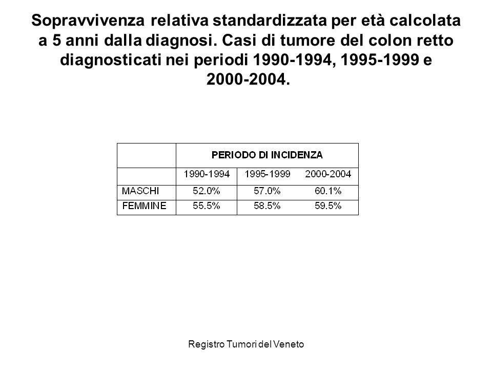 Registro Tumori del Veneto Sopravvivenza relativa standardizzata per età calcolata a 5 anni dalla diagnosi. Casi di tumore del colon retto diagnostica