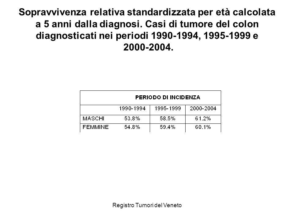 Registro Tumori del Veneto Sopravvivenza relativa standardizzata per età calcolata a 5 anni dalla diagnosi. Casi di tumore del colon diagnosticati nei