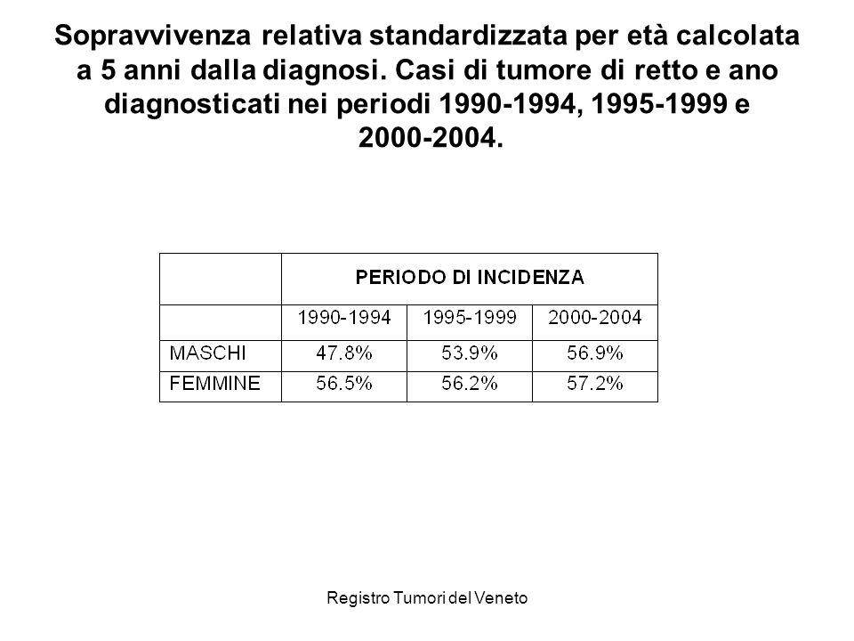Registro Tumori del Veneto Sopravvivenza relativa standardizzata per età calcolata a 5 anni dalla diagnosi. Casi di tumore di retto e ano diagnosticat