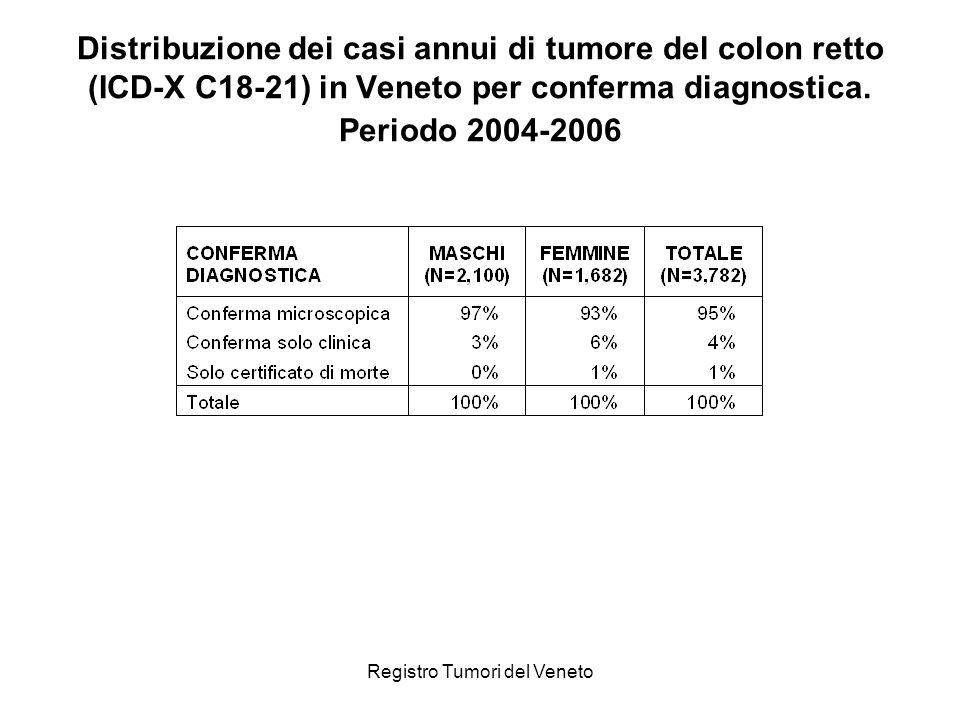 Registro Tumori del Veneto Distribuzione dei casi annui di tumore del colon retto (ICD-X: C18-21) con conferma microscopica per gruppo istologico.