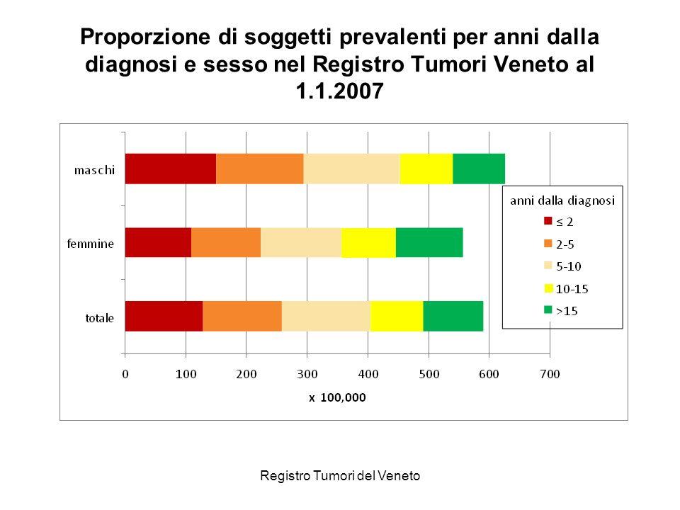 Registro Tumori del Veneto Proporzione di soggetti prevalenti per anni dalla diagnosi e sesso nel Registro Tumori Veneto al 1.1.2007