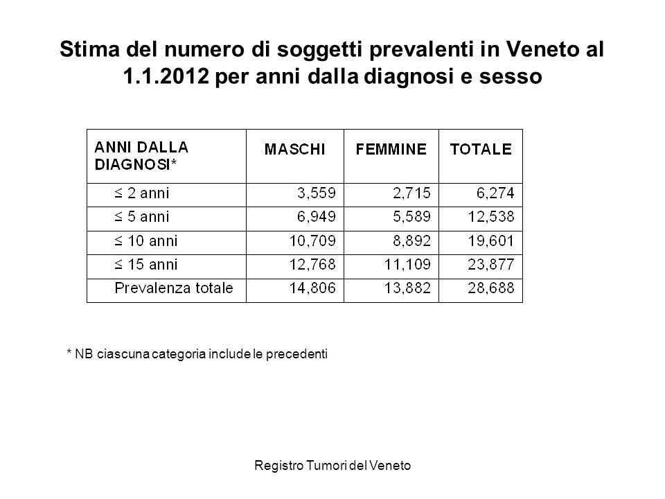 Registro Tumori del Veneto Stima del numero di soggetti prevalenti in Veneto al 1.1.2012 per anni dalla diagnosi e sesso * NB ciascuna categoria inclu