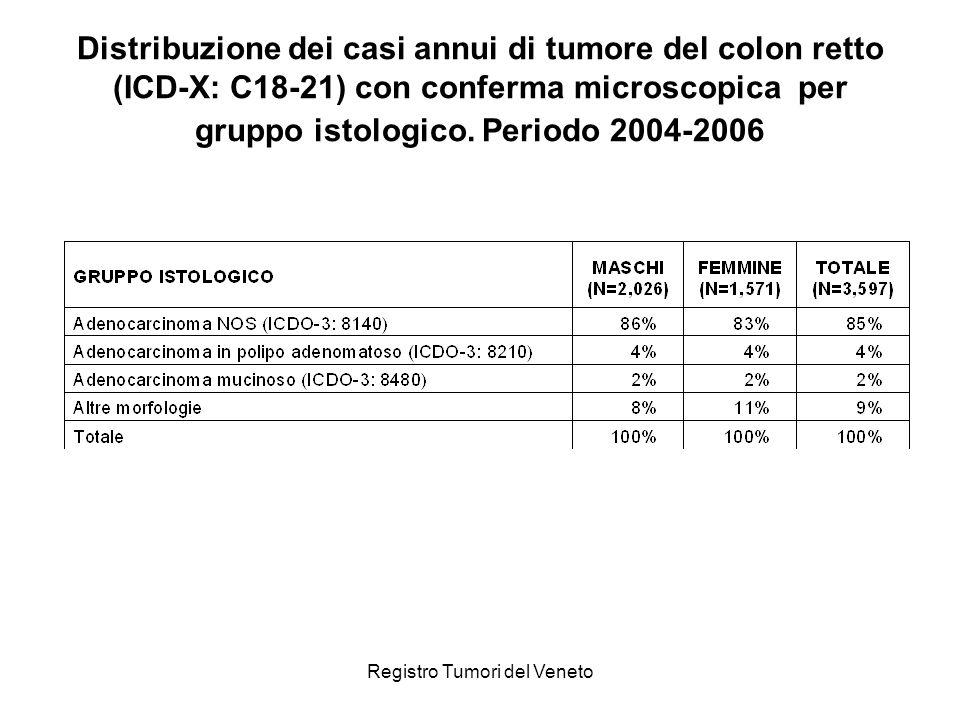 Registro Tumori del Veneto Distribuzione dei casi annui di tumore di colon e retto (ICD-X: C18-20) con conferma microscopica per gruppo istologico.
