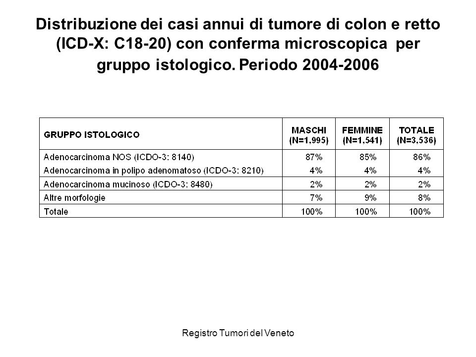 Registro Tumori del Veneto Distribuzione dei casi annui di tumore di colon e retto (ICD-X: C18-20) con conferma microscopica per gruppo istologico. Pe