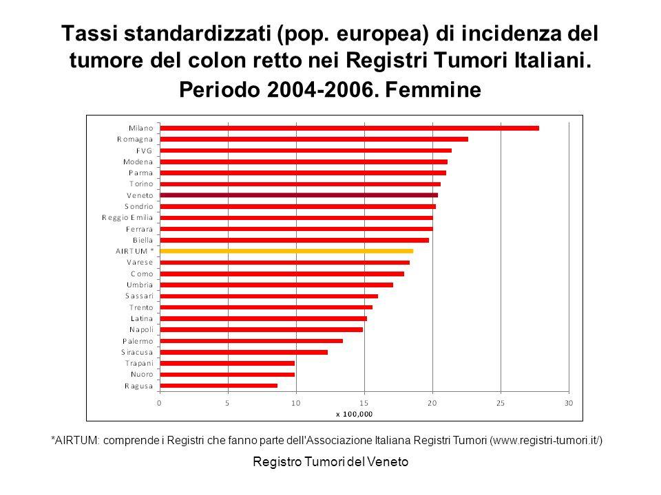Registro Tumori del Veneto Tassi standardizzati (pop. europea) di incidenza del tumore del colon retto nei Registri Tumori Italiani. Periodo 2004-2006