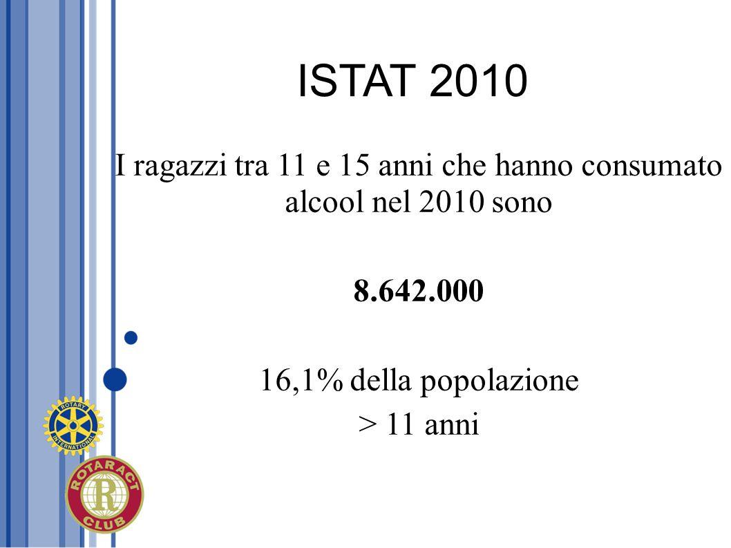 ISTAT 2010 I ragazzi tra 11 e 15 anni che hanno consumato alcool nel 2010 sono 8.642.000 16,1% della popolazione > 11 anni