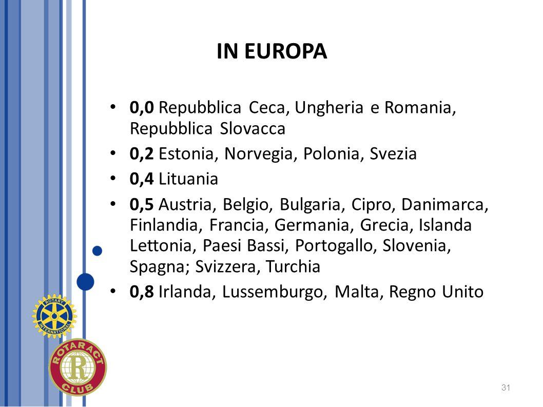 31 IN EUROPA 0,0 Repubblica Ceca, Ungheria e Romania, Repubblica Slovacca 0,2 Estonia, Norvegia, Polonia, Svezia 0,4 Lituania 0,5 Austria, Belgio, Bul