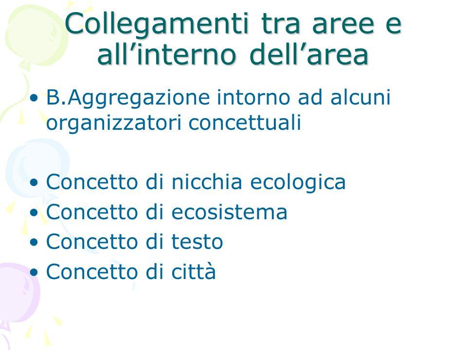 Collegamenti tra aree e allinterno dellarea B.Aggregazione intorno ad alcuni organizzatori concettuali Concetto di nicchia ecologica Concetto di ecosi