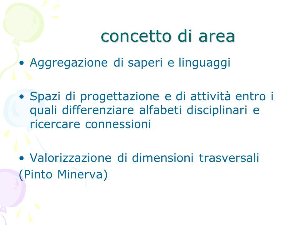 concetto di area concetto di area Aggregazione di saperi e linguaggi Spazi di progettazione e di attività entro i quali differenziare alfabeti discipl