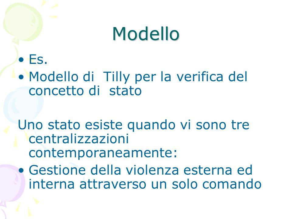 Modello Es. Modello di Tilly per la verifica del concetto di stato Uno stato esiste quando vi sono tre centralizzazioni contemporaneamente: Gestione d