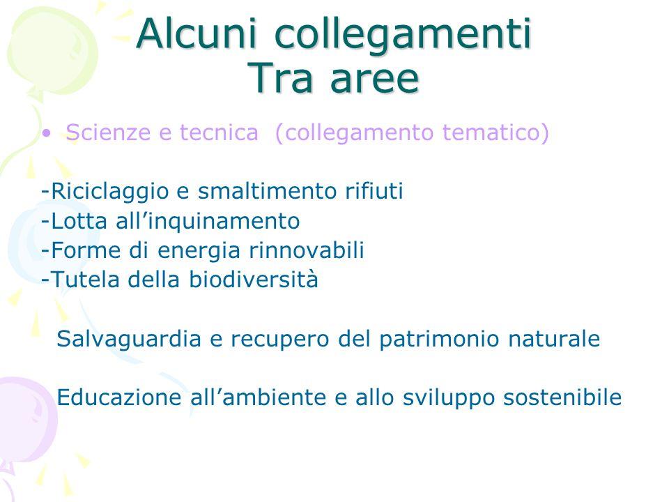 Alcuni collegamenti Tra aree Scienze e tecnica (collegamento tematico) -Riciclaggio e smaltimento rifiuti -Lotta allinquinamento -Forme di energia rin